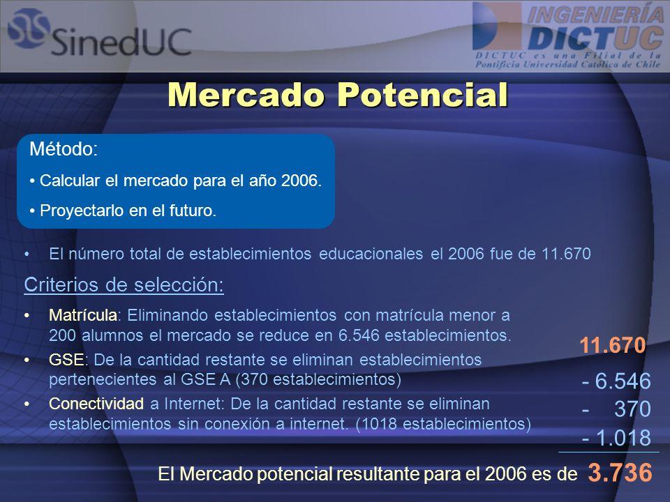 Mercado Potencial Método: Calcular el mercado para el año 2006. Proyectarlo en el futuro.