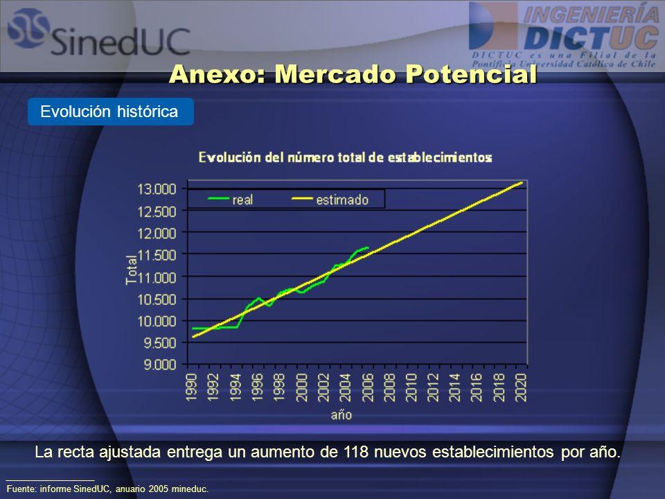 Anexo: Mercado Potencial