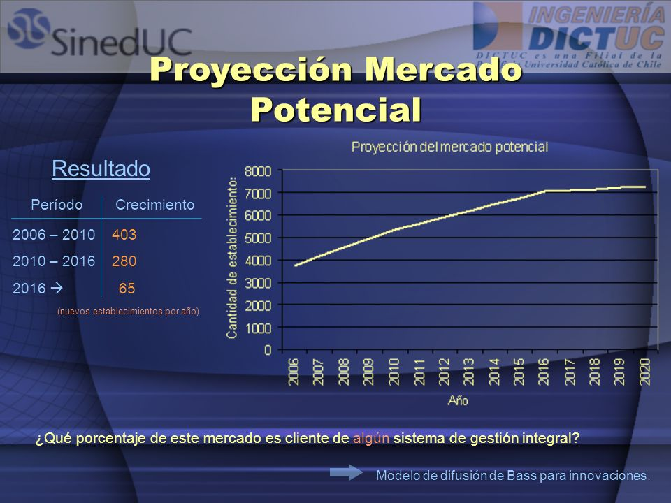 Proyección Mercado Potencial