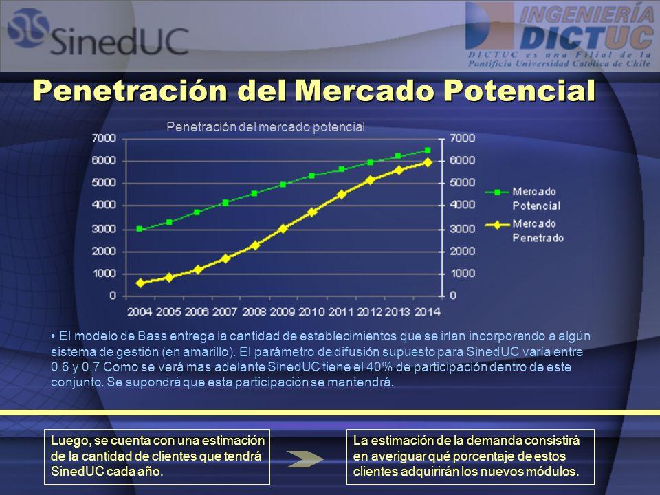 Penetración del Mercado Potencial
