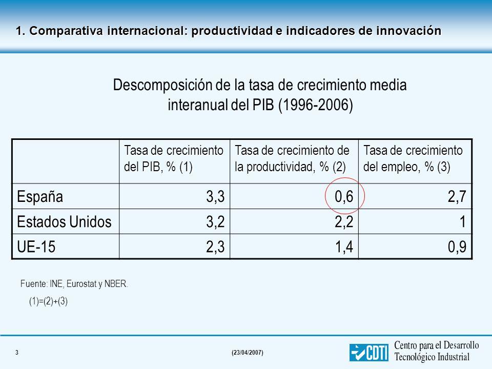 1. Comparativa internacional: productividad e indicadores de innovación