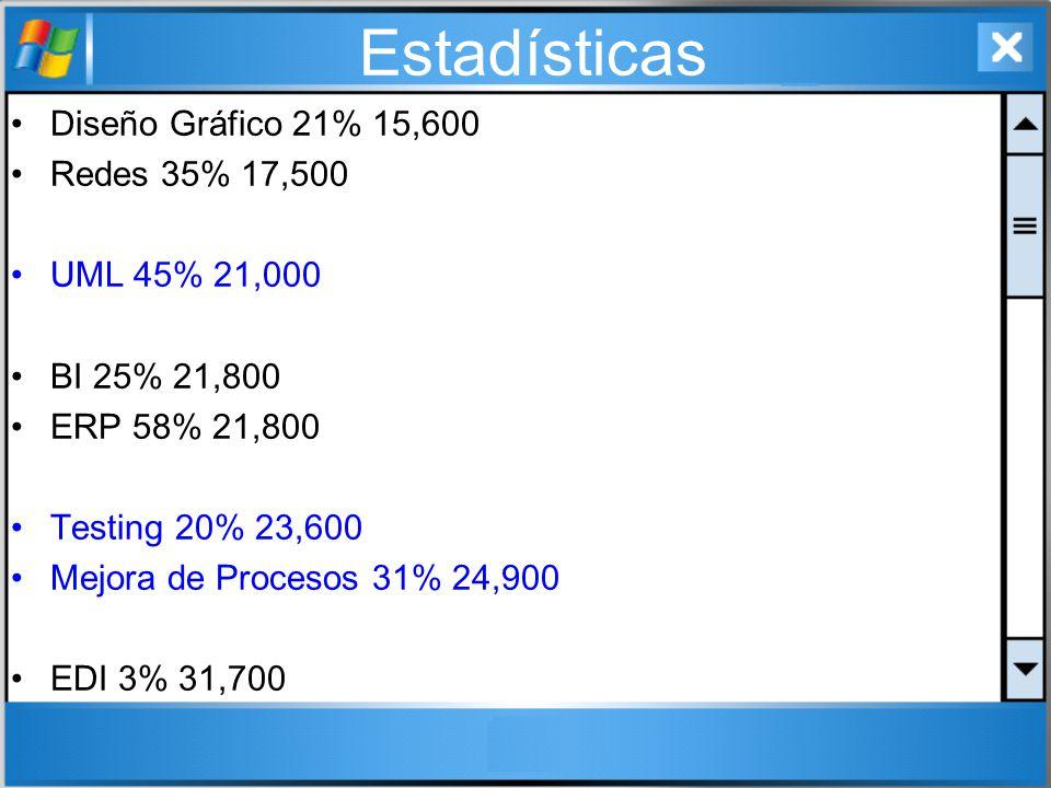 Estadísticas Diseño Gráfico 21% 15,600 Redes 35% 17,500 UML 45% 21,000