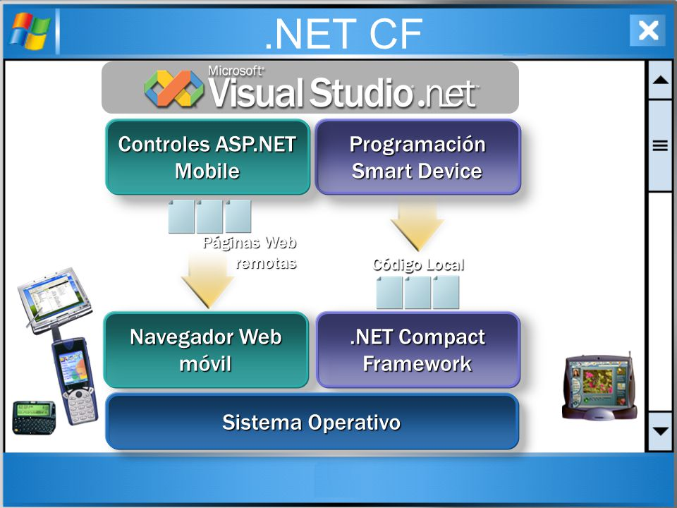 .NET CF Programación Smart Device Controles ASP.NET Mobile