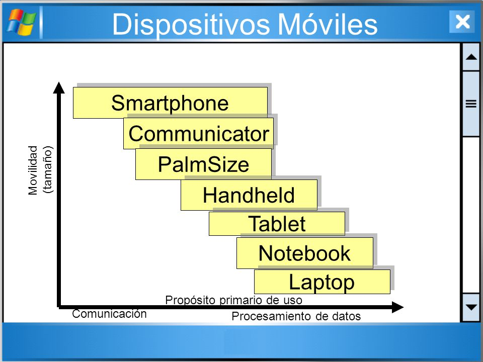Dispositivos Móviles Smartphone Communicator PalmSize Handheld Tablet