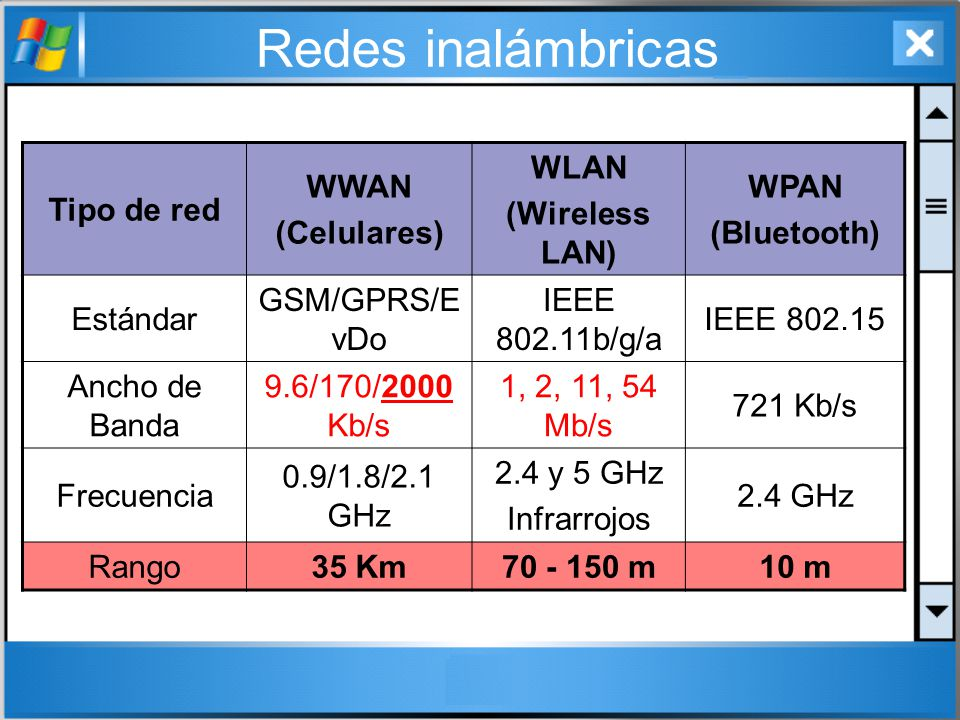 Redes inalámbricas Tipo de red WWAN (Celulares) WLAN (Wireless LAN)