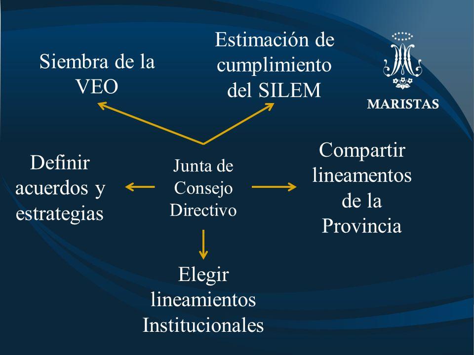 Estimación de cumplimiento del SILEM Siembra de la VEO