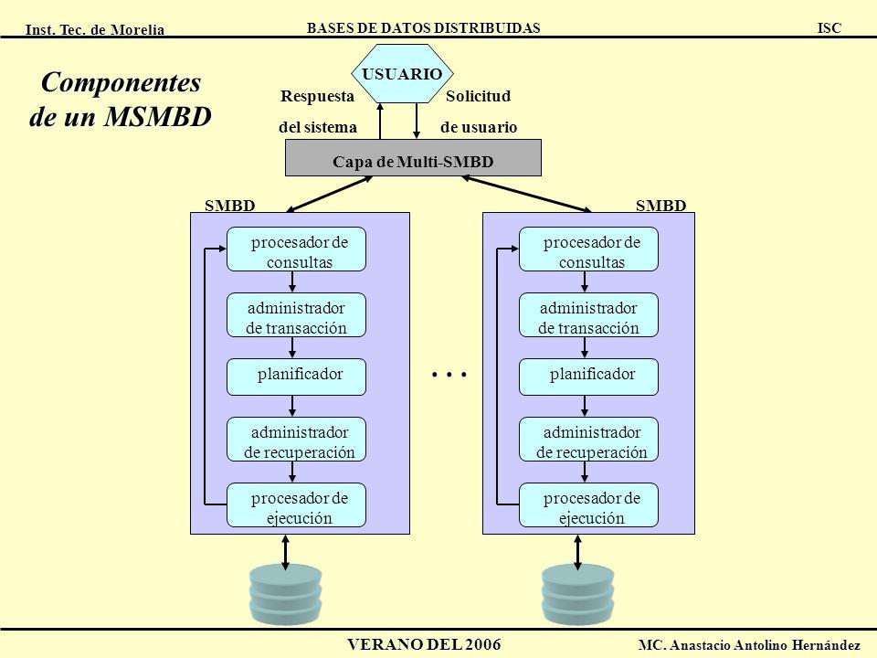 Componentes de un MSMBD