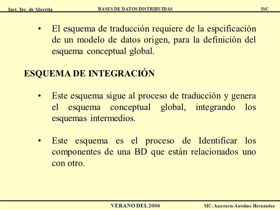 El esquema de traducción requiere de la espcificación de un modelo de datos origen, para la definición del esquema conceptual global.