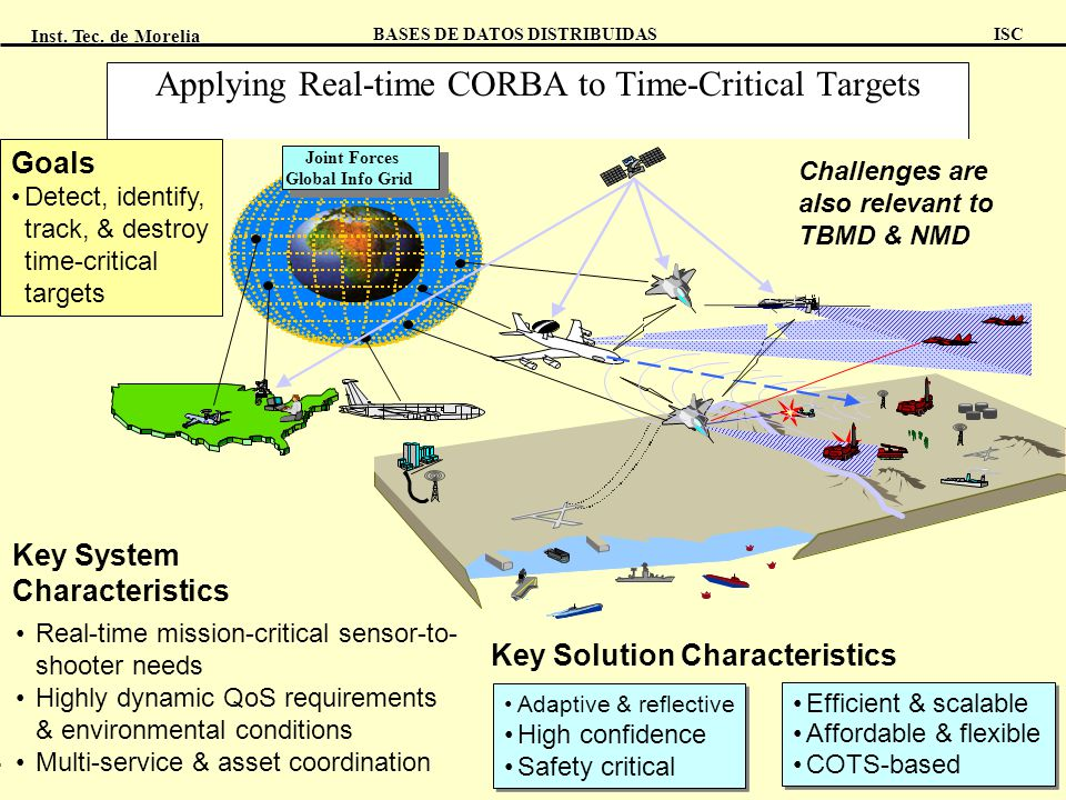 Applying Real-time CORBA to Time-Critical Targets