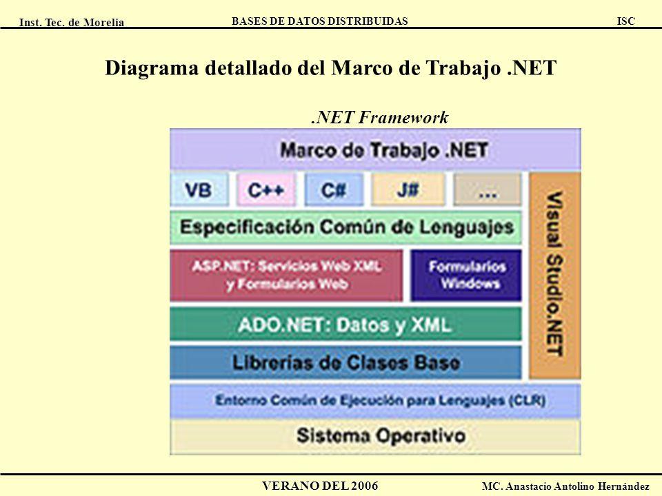 Diagrama detallado del Marco de Trabajo .NET