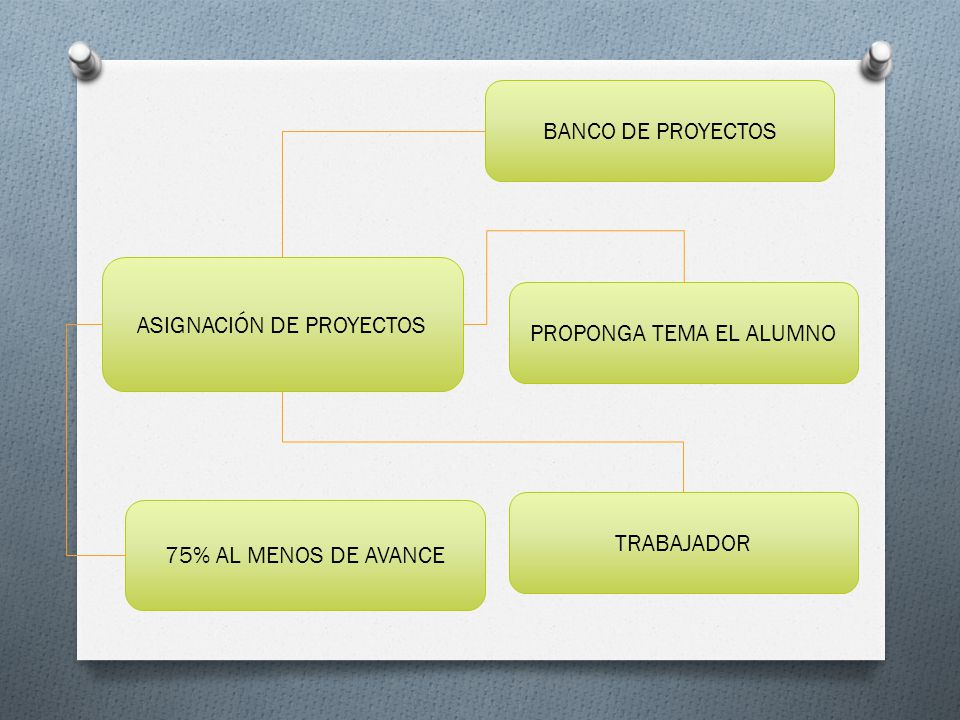ASIGNACIÓN DE PROYECTOS BANCO DE PROYECTOS
