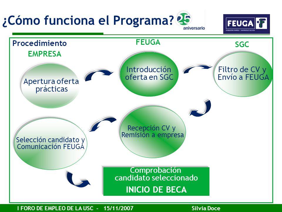 ¿Cómo funciona el Programa