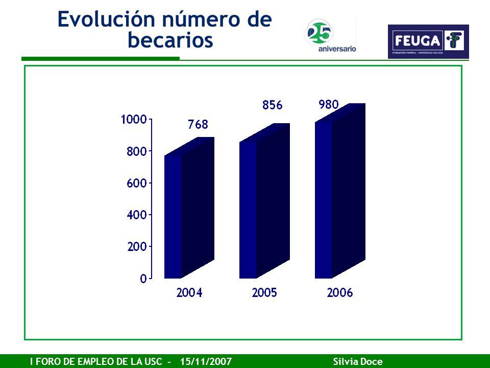 Evolución número de becarios