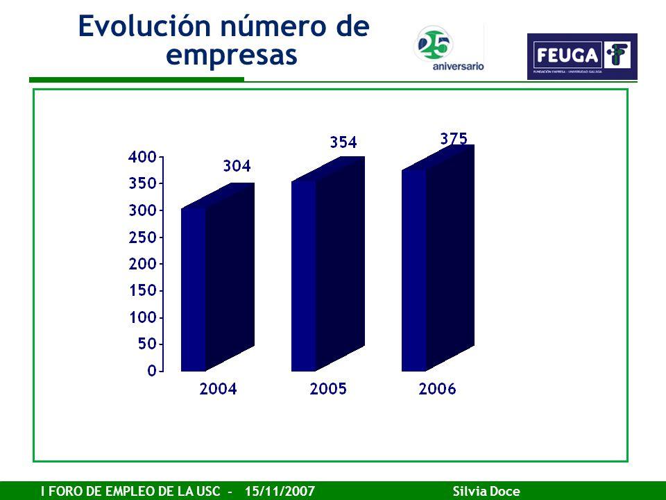 Evolución número de empresas