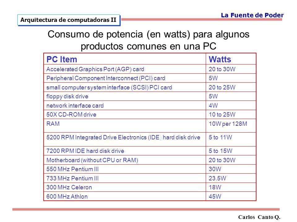 La Fuente de Poder Arquitectura de computadoras II. Consumo de potencia (en watts) para algunos productos comunes en una PC.