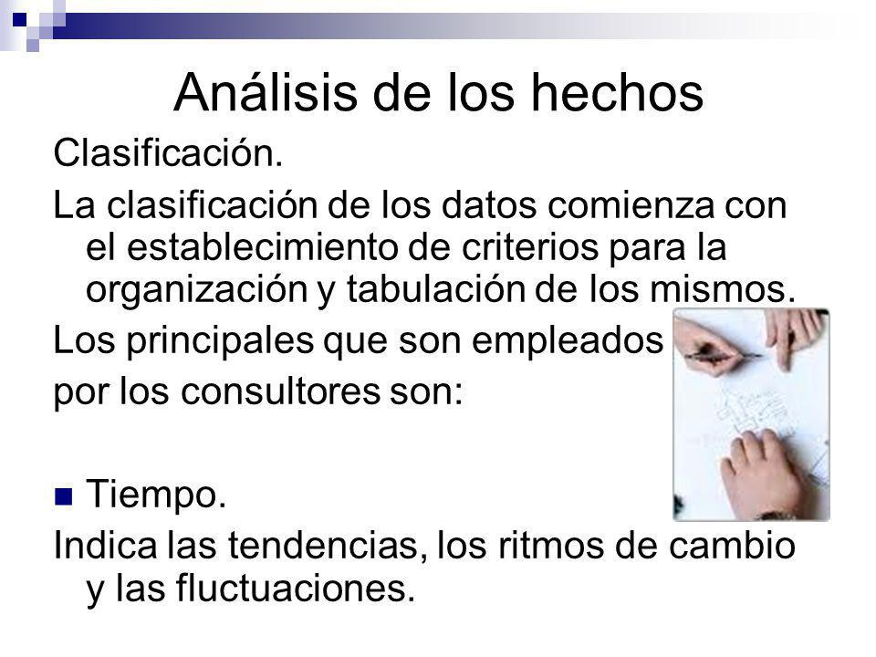 Análisis de los hechos Clasificación.