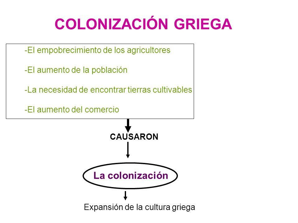 COLONIZACIÓN GRIEGA La colonización
