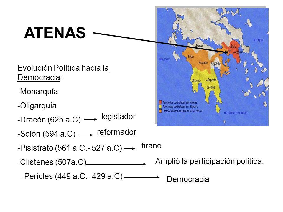 ATENAS Evolución Política hacia la Democracia: Monarquía Oligarquía