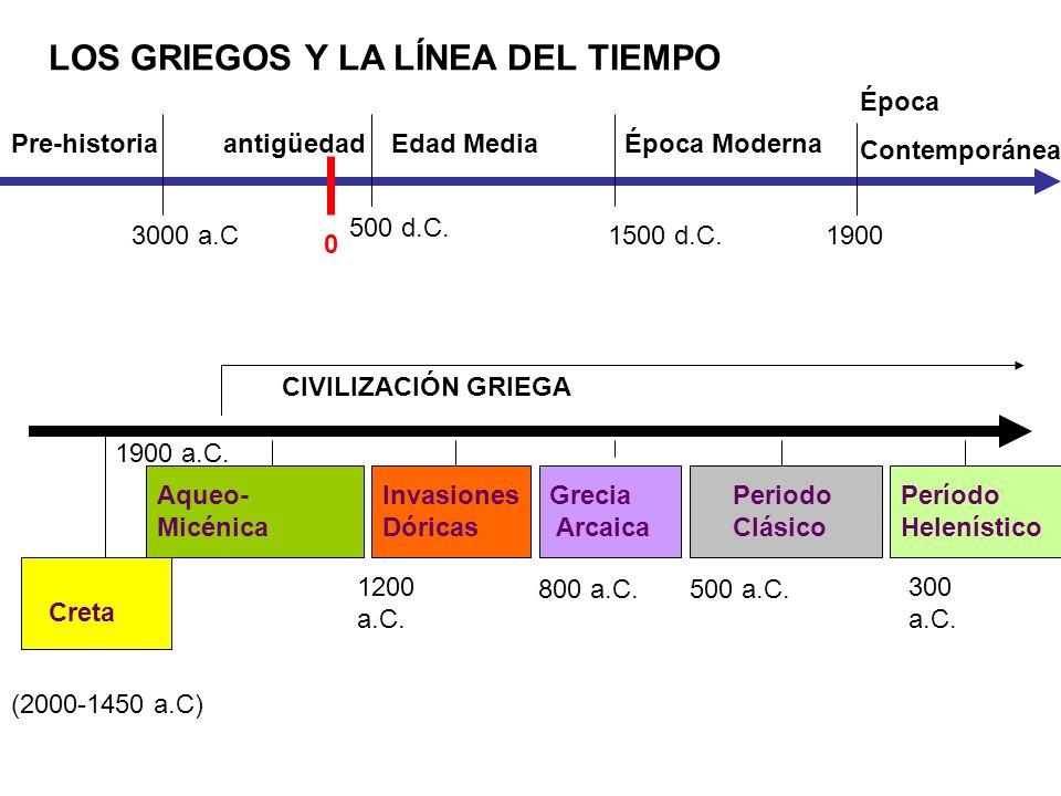 LOS GRIEGOS Y LA LÍNEA DEL TIEMPO