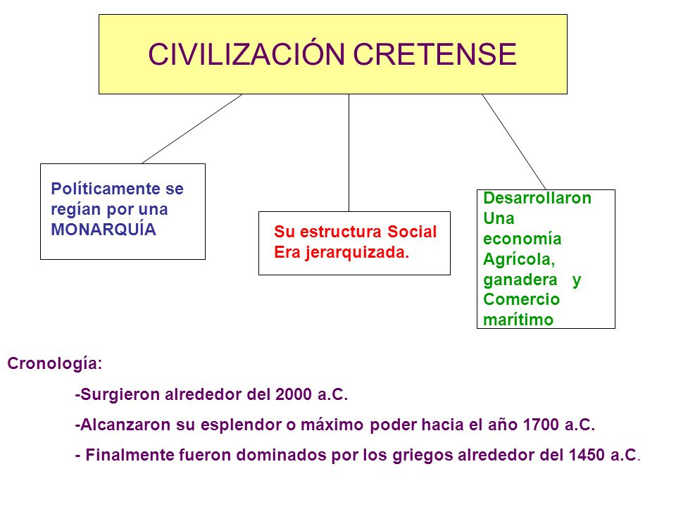 CIVILIZACIÓN CRETENSE