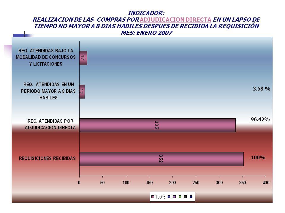 INDICADOR: REALIZACION DE LAS COMPRAS POR ADJUDICACION DIRECTA EN UN LAPSO DE TIEMPO NO MAYOR A 8 DIAS HABILES DESPUES DE RECIBIDA LA REQUISICIÓN.