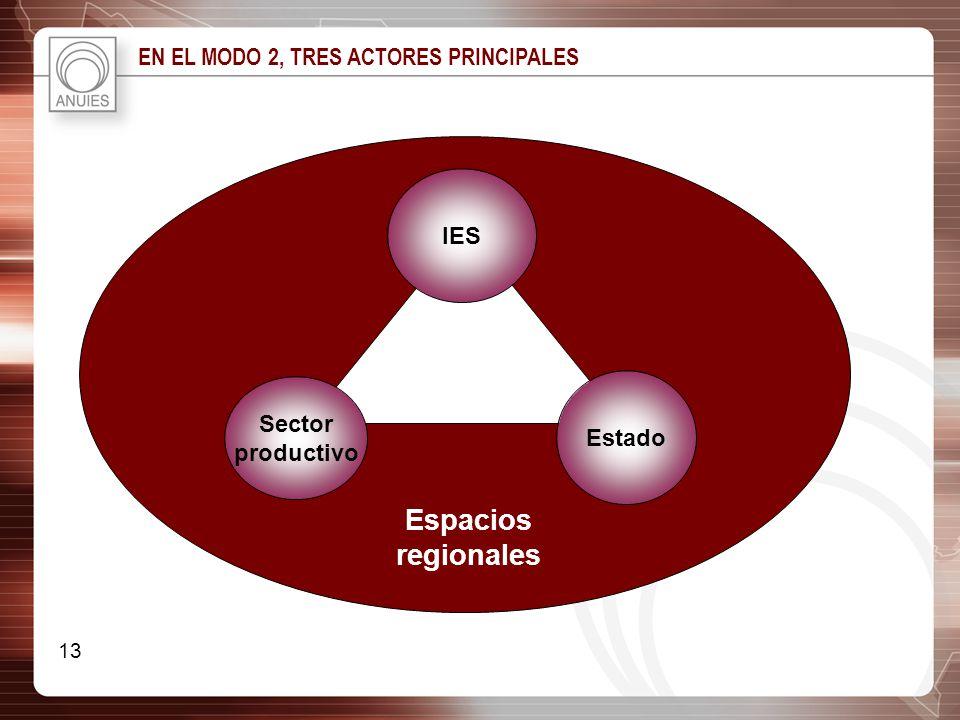 Espacios regionales EN EL MODO 2, TRES ACTORES PRINCIPALES IES Sector