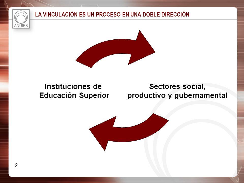 productivo y gubernamental
