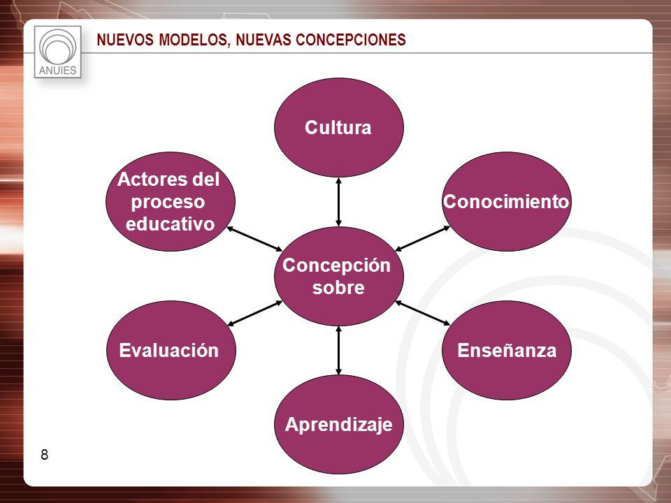 Cultura Actores del proceso educativo Conocimiento Concepción sobre