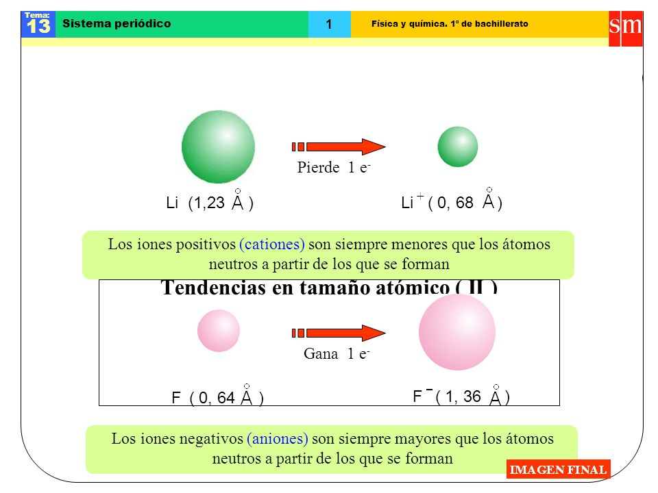 Tendencias en tamaño atómico ( II )