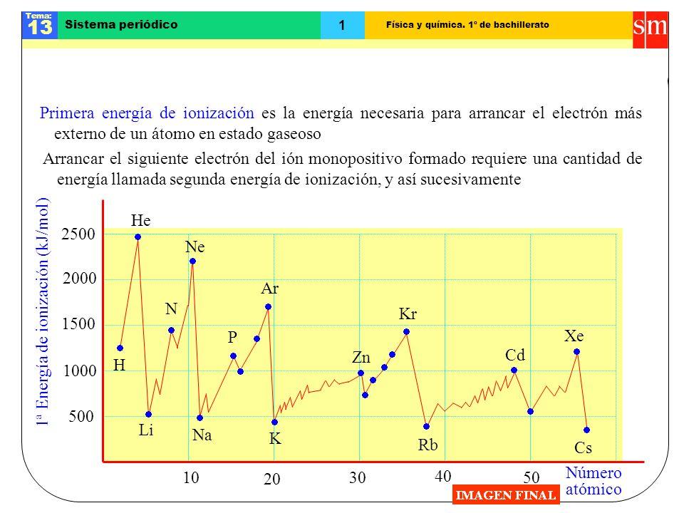 Tendencias en la energía de ionización