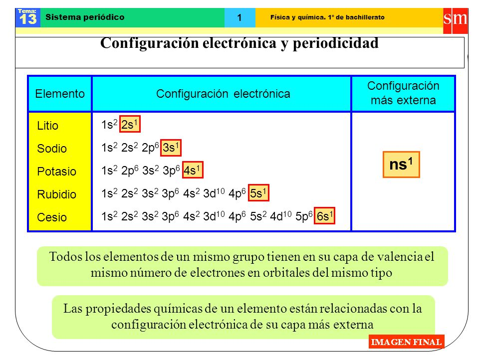 Configuración electrónica y periodicidad