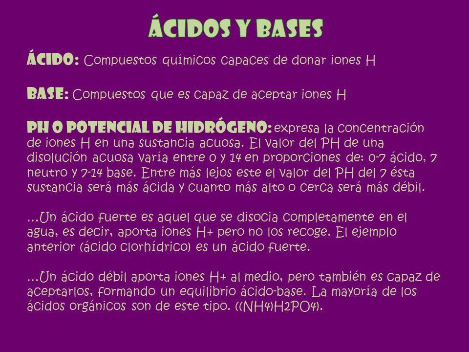 Ácidos y bases Ácido: Compuestos químicos capaces de donar iones H