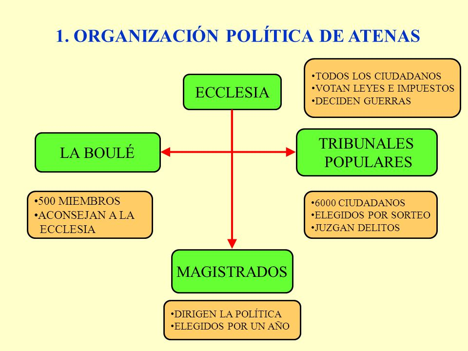 1. ORGANIZACIÓN POLÍTICA DE ATENAS