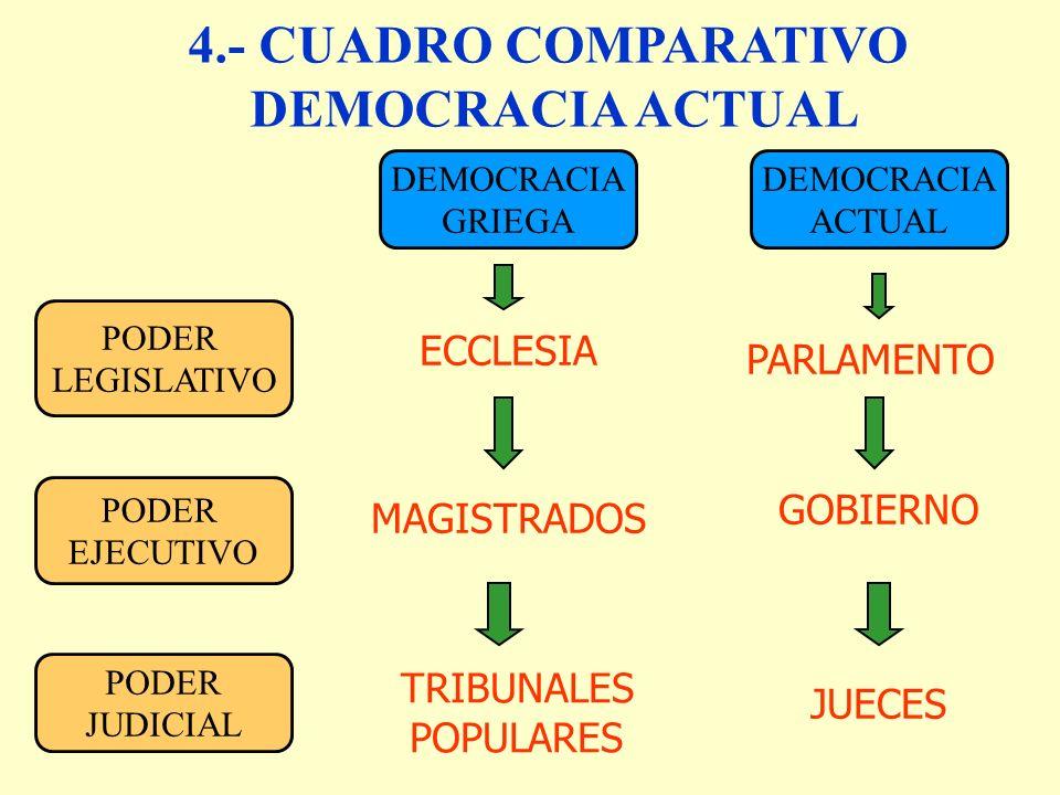 4.- CUADRO COMPARATIVO DEMOCRACIA ACTUAL