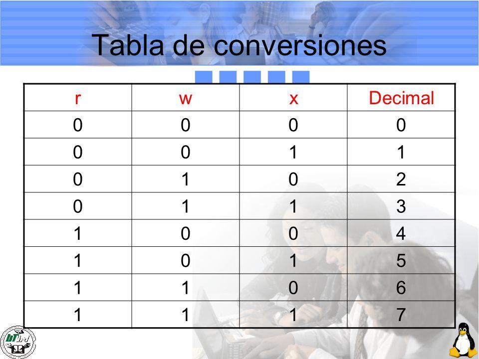 Tabla de conversiones r w x Decimal 1 2 3 4 5 6 7