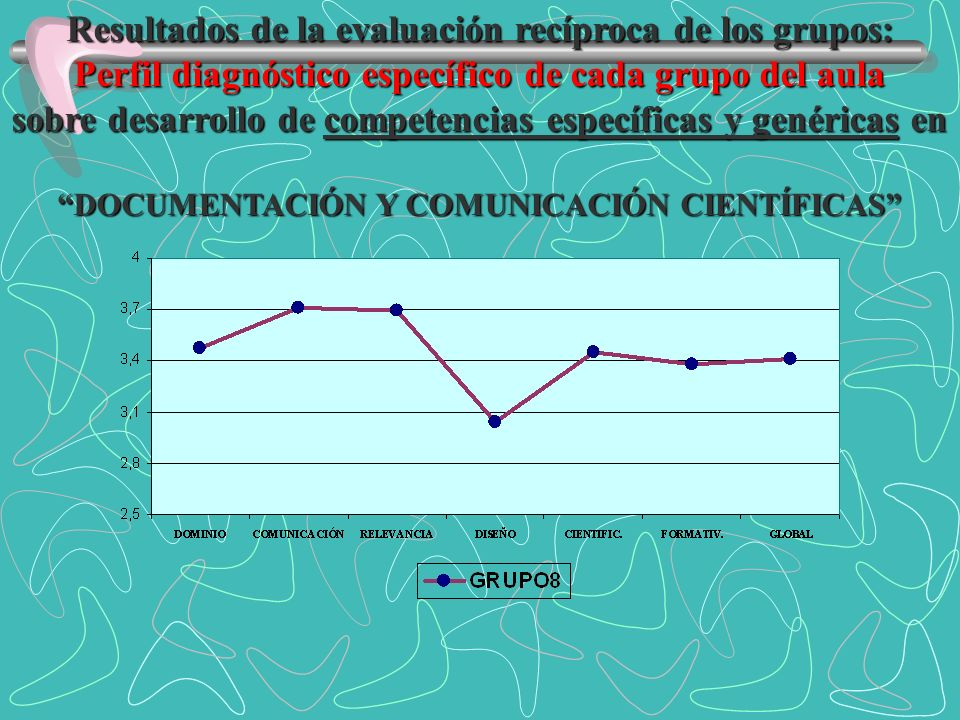 Resultados de la evaluación recíproca de los grupos: