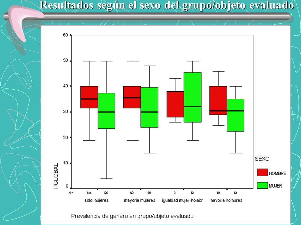 Resultados según el sexo del grupo/objeto evaluado
