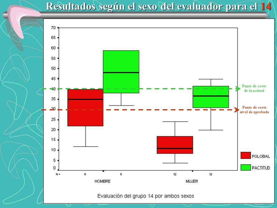 Resultados según el sexo del evaluador para el 14