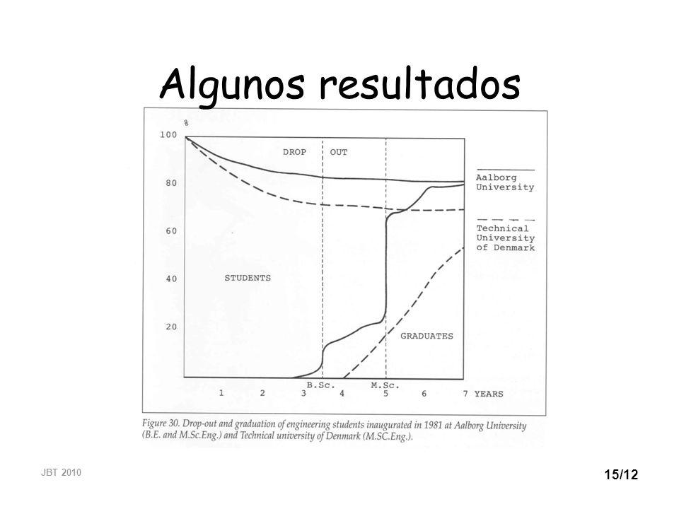 Algunos resultados JBT 2010
