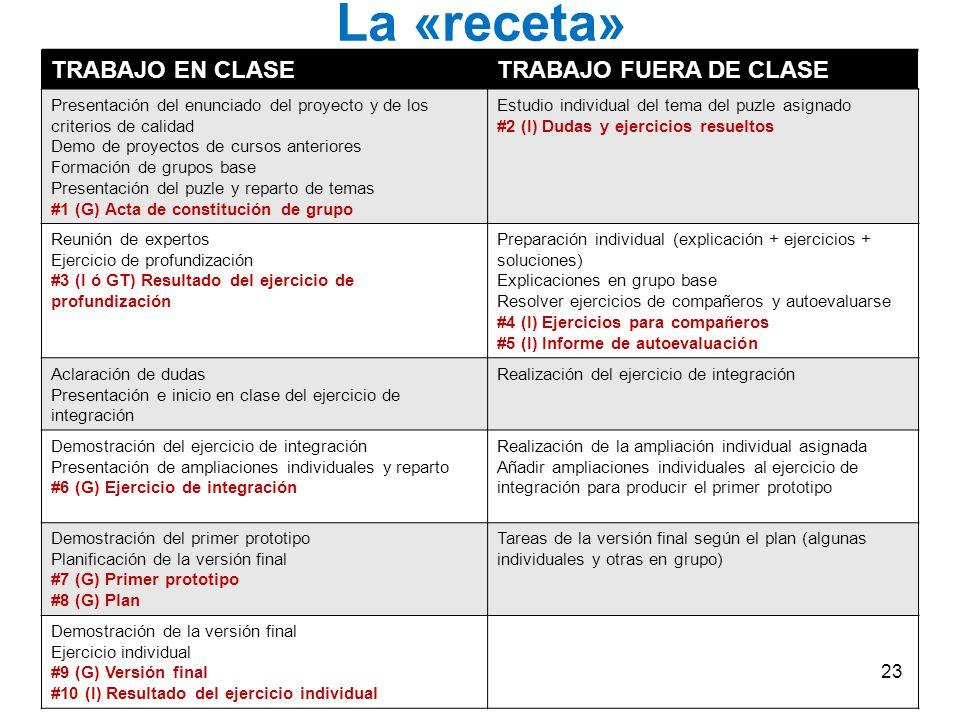La «receta» TRABAJO EN CLASE TRABAJO FUERA DE CLASE