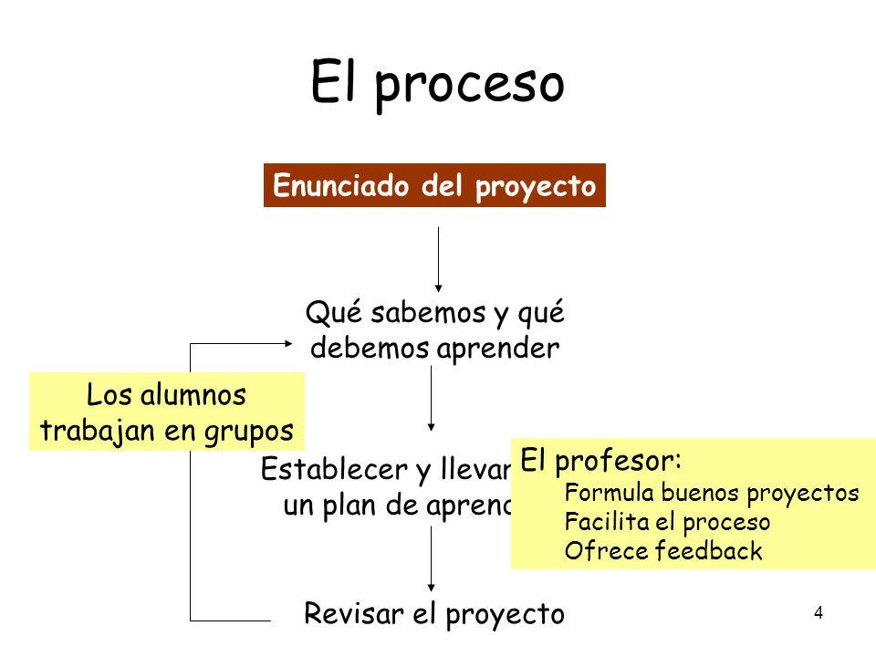 El proceso Enunciado del proyecto Qué sabemos y qué debemos aprender