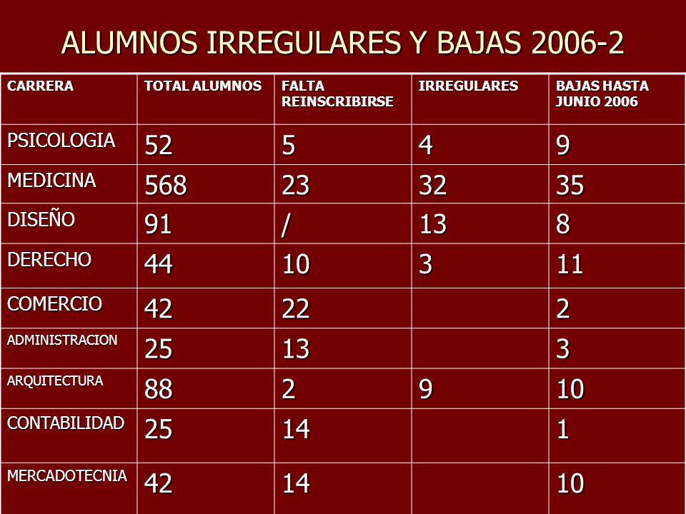 ALUMNOS IRREGULARES Y BAJAS 2006-2