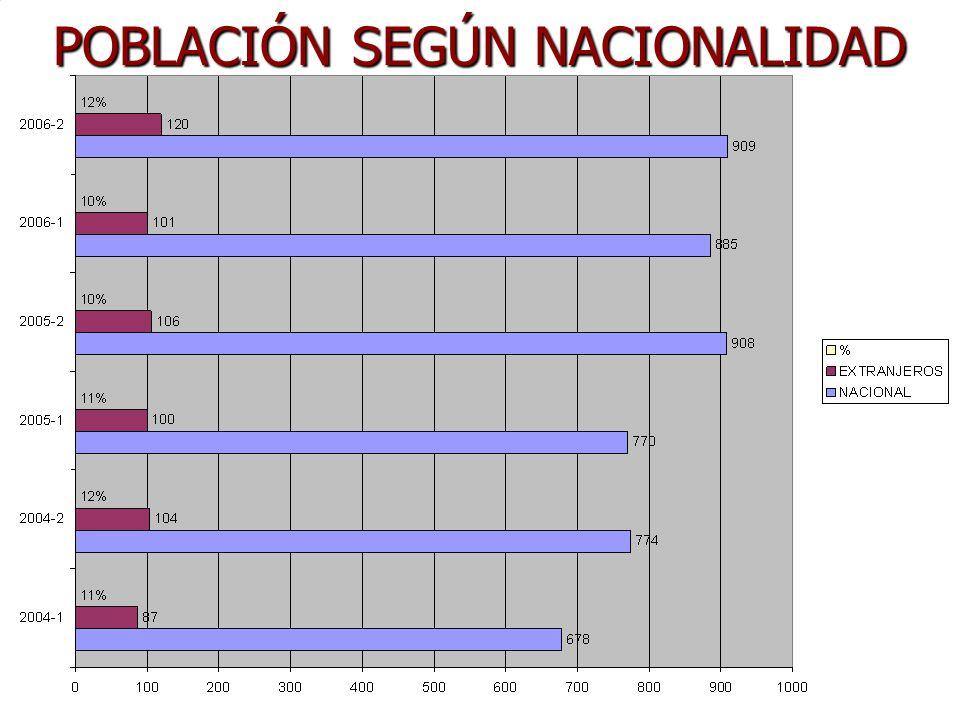 POBLACIÓN SEGÚN NACIONALIDAD
