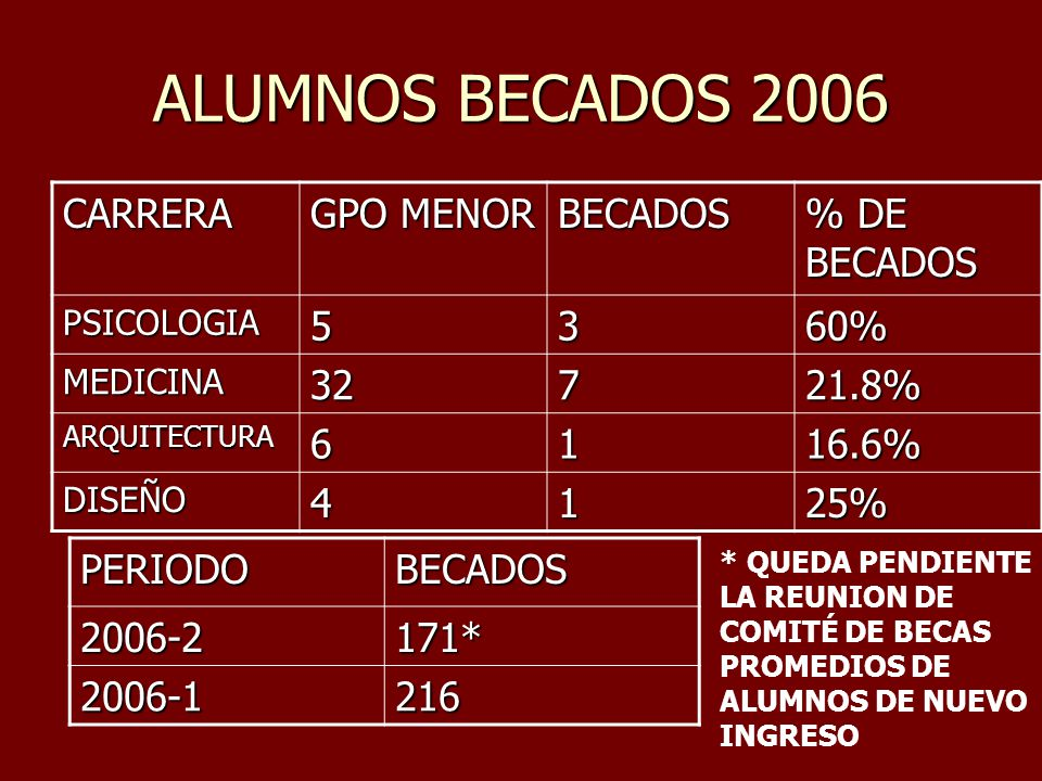 ALUMNOS BECADOS 2006 CARRERA GPO MENOR BECADOS % DE BECADOS 5 3 60% 32