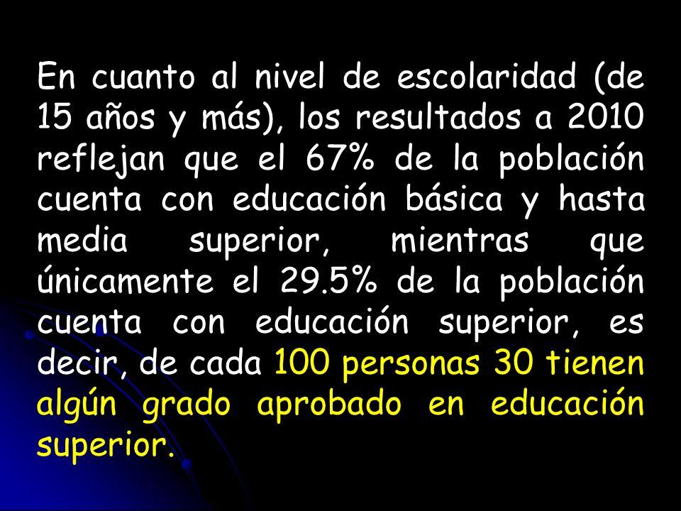En cuanto al nivel de escolaridad (de 15 años y más), los resultados a 2010 reflejan que el 67% de la población cuenta con educación básica y hasta media superior, mientras que únicamente el 29.5% de la población cuenta con educación superior, es decir, de cada 100 personas 30 tienen algún grado aprobado en educación superior.