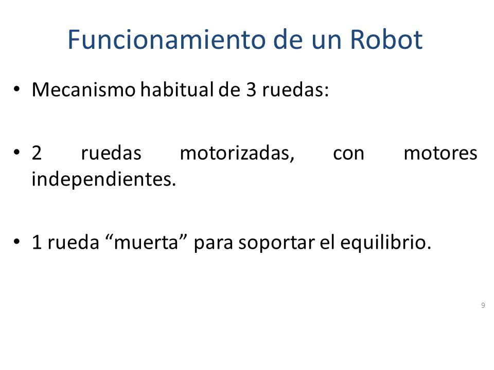 Funcionamiento de un Robot