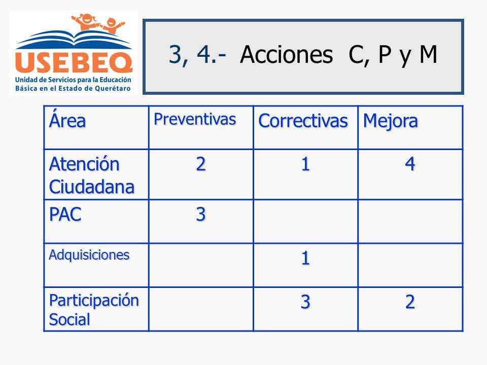 3, 4.- Acciones C, P y M Área Correctivas Mejora Atención Ciudadana 2