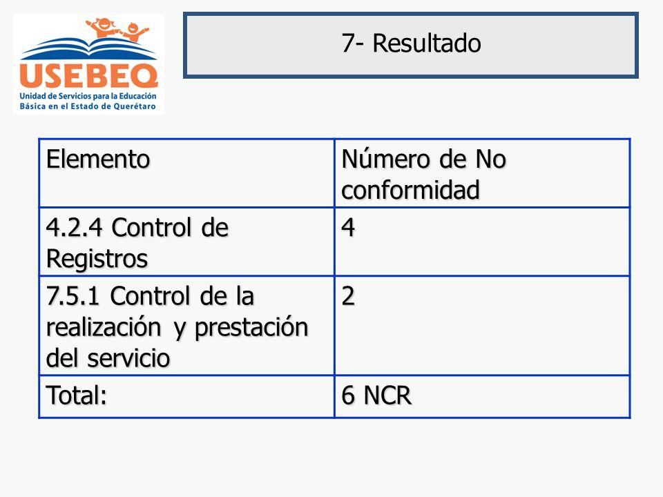 7- Resultado Elemento. Número de No conformidad. 4.2.4 Control de Registros. 4. 7.5.1 Control de la realización y prestación del servicio.