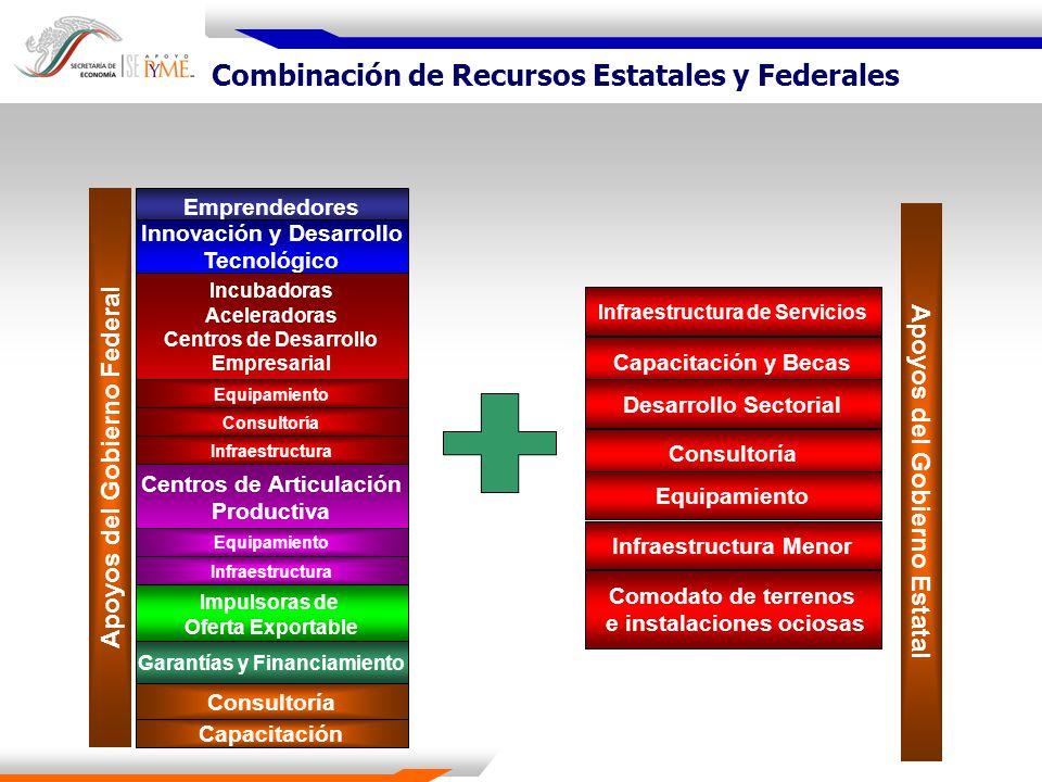 Combinación de Recursos Estatales y Federales