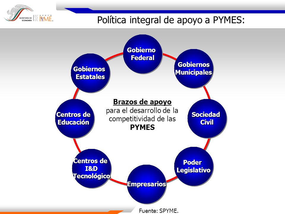 Política integral de apoyo a PYMES: